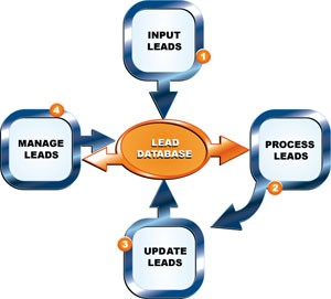 Lead Management Sotware